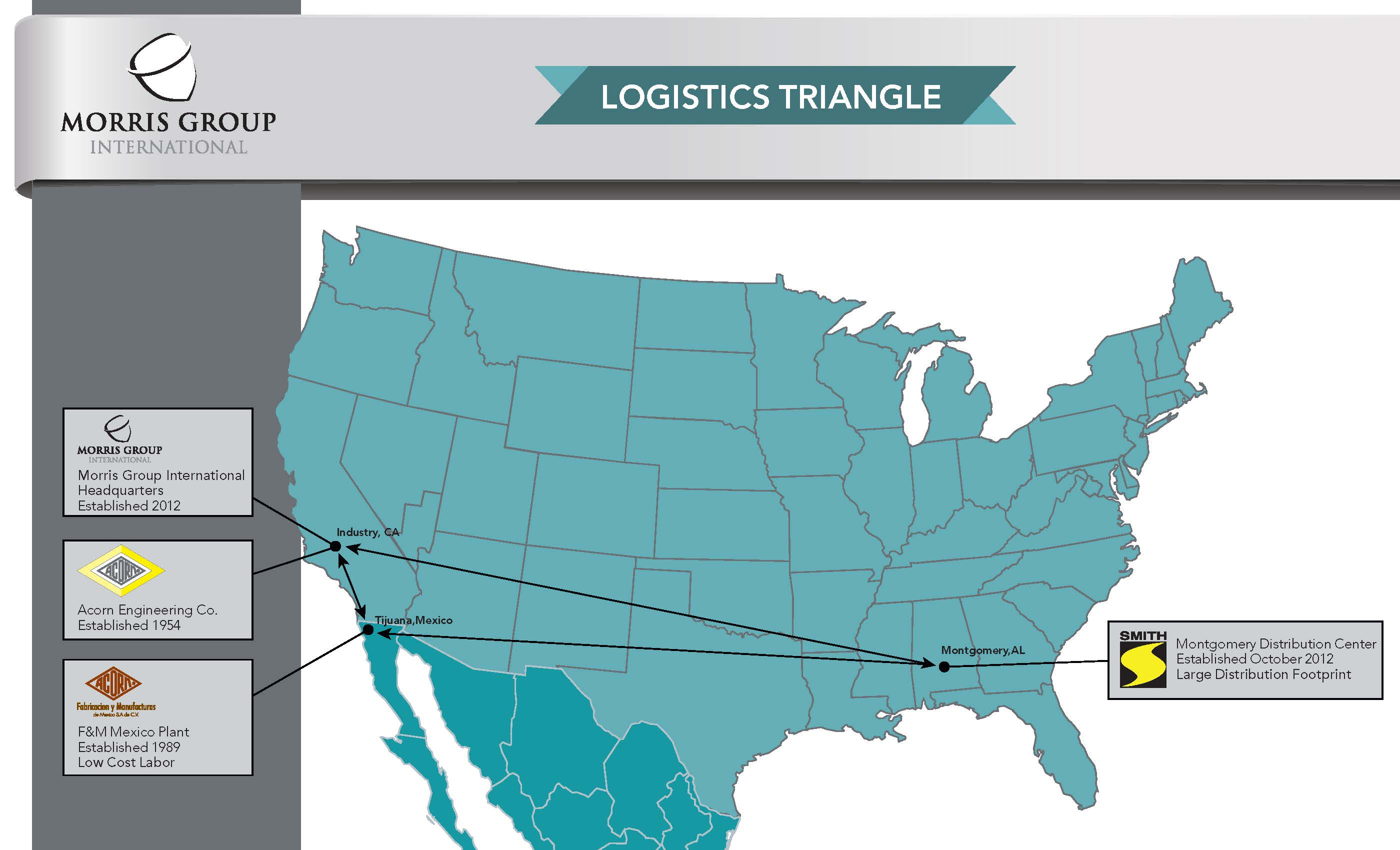 Logistics Triangle