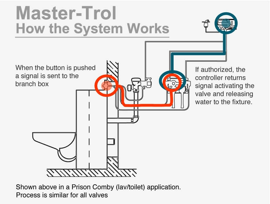 Master-Trol® Electronic Water Management Systems - Electronic Water